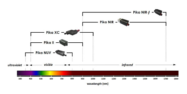 Spectral range of Resonon hyperspectral cameras