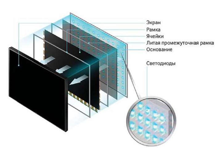Как сделать led экран