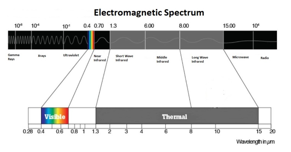 Thermal-Radiation-On-The-Electromagnetic-Spectrum.jpg